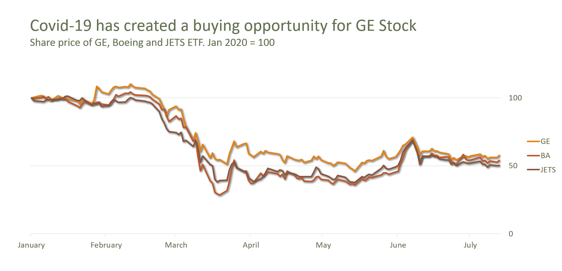 You Don't Want to Miss Out on the 30% Upside in GE Stock