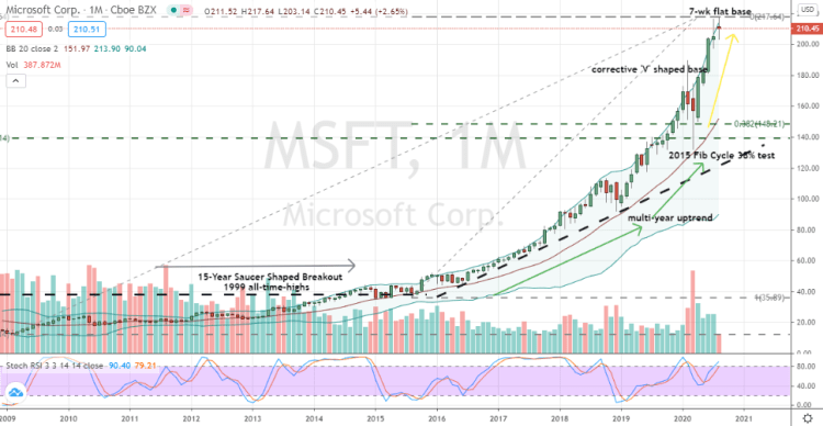 You've Been Warned: MSFT Stock Is a Buy | InvestorPlace