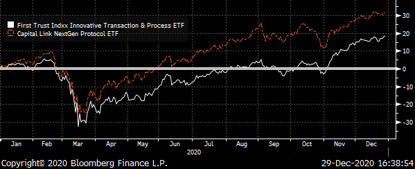 A chart showing the prices of the Indxx Innovative Transaction & Process ETF (LEGR) and Capital Link NextGen Protocol ETF (KOIN) Total Return during 2020.