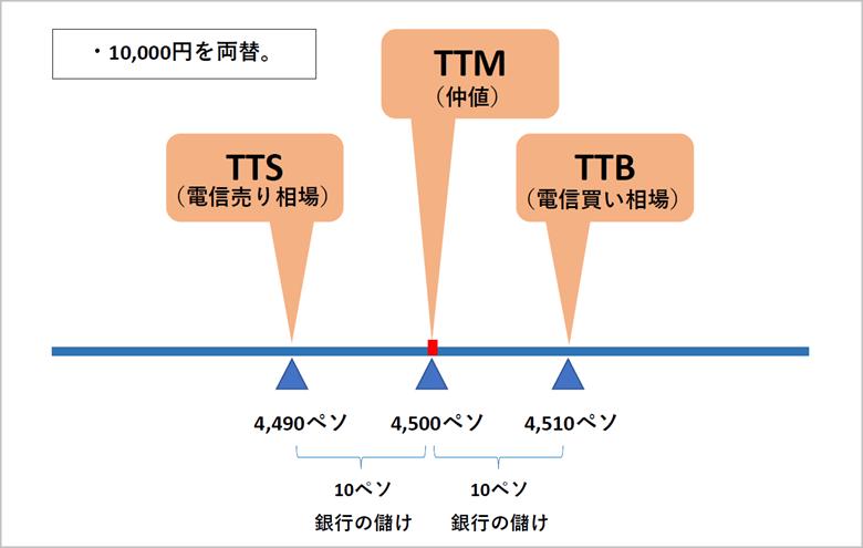 フィリピンペソ両替_高レート_両替所_オカダマニラ_TTBとTTSとTTMの説明