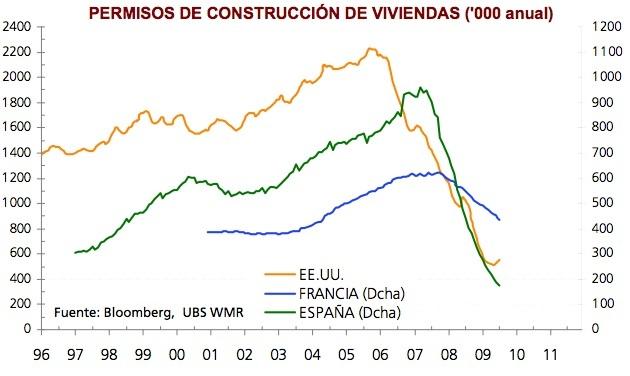 Permisos construcción