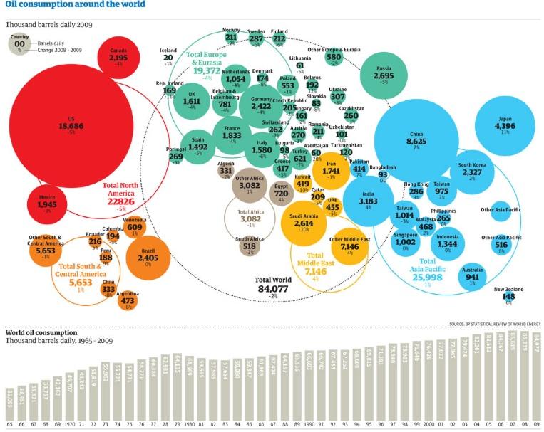 Consumo de petróleo