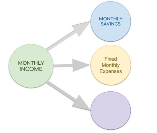 the power of three bucket 2 fixed monthly expense