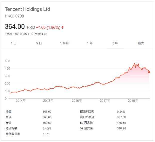 テンセント(00700.HK)の株価チャート