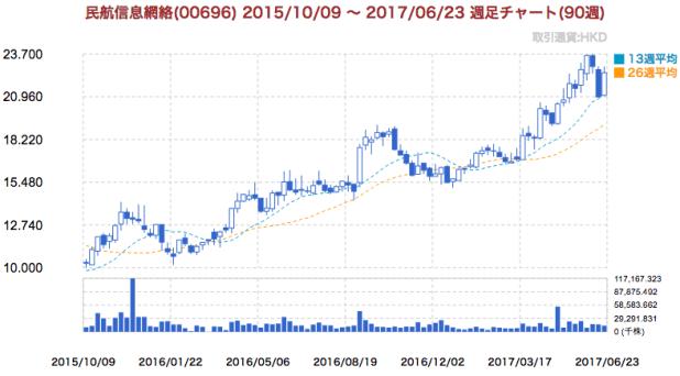 トラベルスカイ・テクノロジー(中国民航信息網絡:0696.HK)チャート