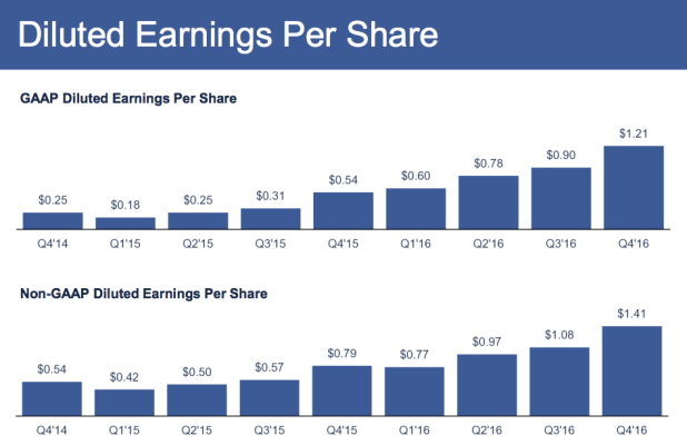 Facebook Diluted Earnings Per Share