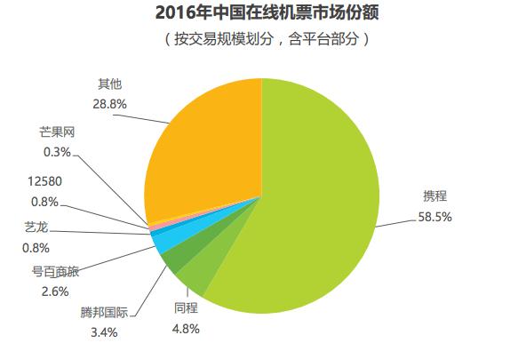 中国の航空券オンライン予約市場