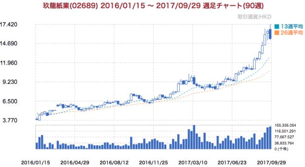玖龍紙業の株価