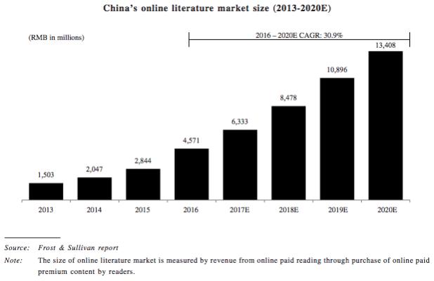 中国のオンライン文学市場