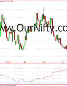 How to read india vix and strategies trade nifty future volatility also rh investpost