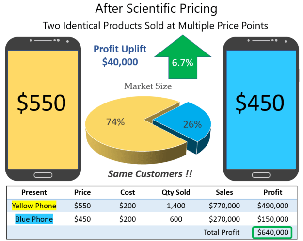 After-Scientific-Pricing