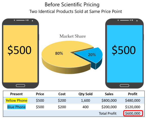 Before-Scientific-Pricing