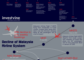 The demise of Malaysia Airlines (Infographic)