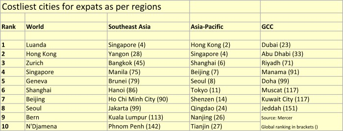 Costliest cities table