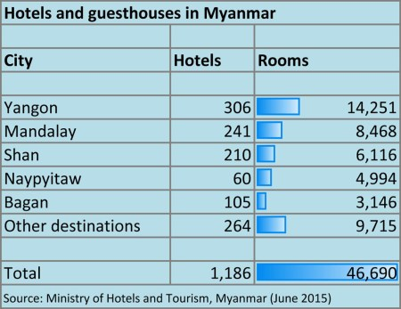Hotels in Myanmar graphic