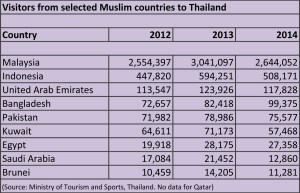 Thailand Muslim visitors