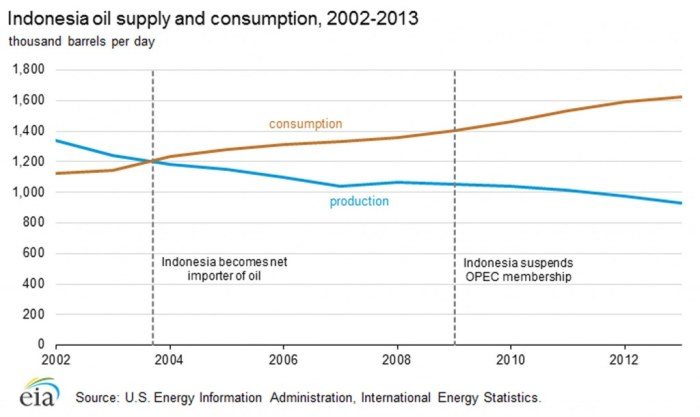 Indonesia oil import-export