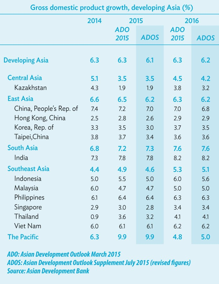 Asian Development Outlook 2015 Supplement: Growth Prospects Soft