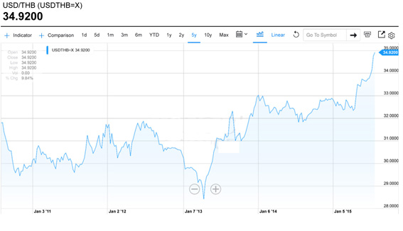 USDTHB=X Interactive Stock Chart | Yahoo! Inc. Stock - Yahoo! Fi