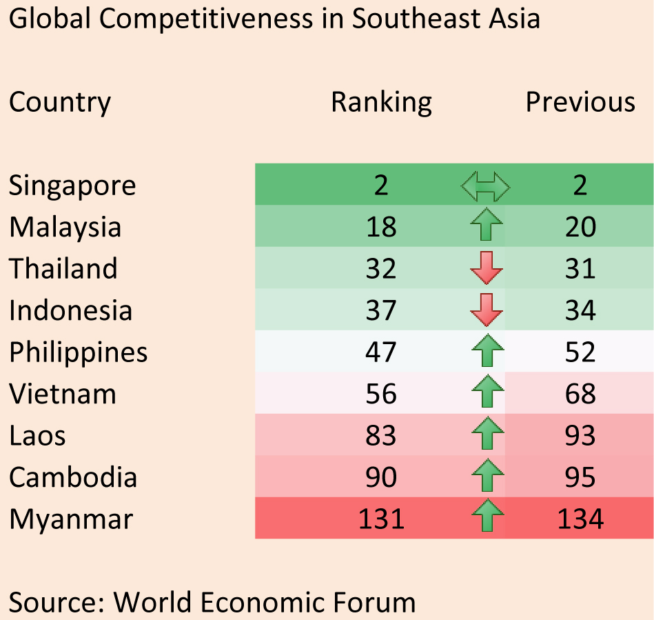 Thailand, Indonesia drop in global competitiveness