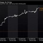 Asia stocks, currencies soar, fueling global $2.5-trillion rebound