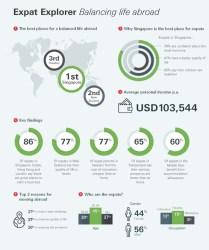 Expat_Explorer_Balancing_life_abroad_global_infographic