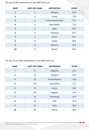GMTI ranking 2015