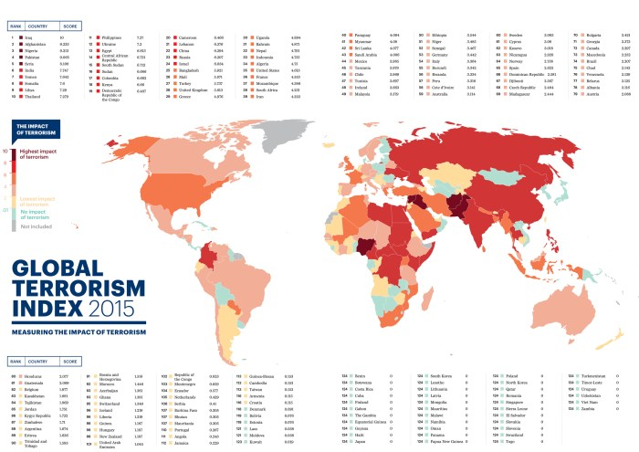 Global Terrorism Index 2015