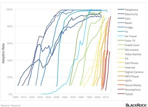 adoption_of_tech_no_title trend1