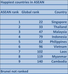 Happiest ASEAN countries