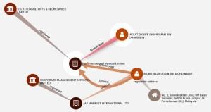 Nazifuddin offshore companies