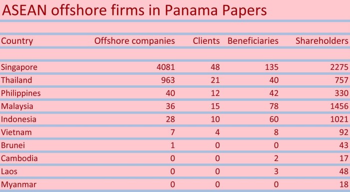 Panama Papers ASEAN