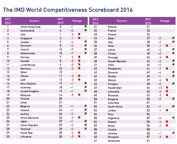 All ASEAN-5 countries but Thailand drop in world competitiveness report