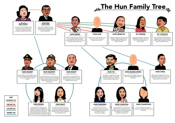 Hun Sen family tree