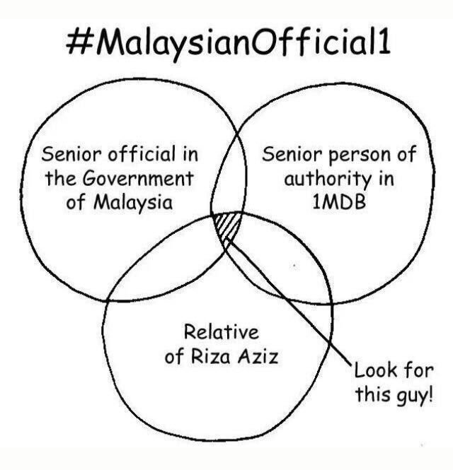 malysia official1 diagramme investvine Local National and State Government malysia official1 diagramme