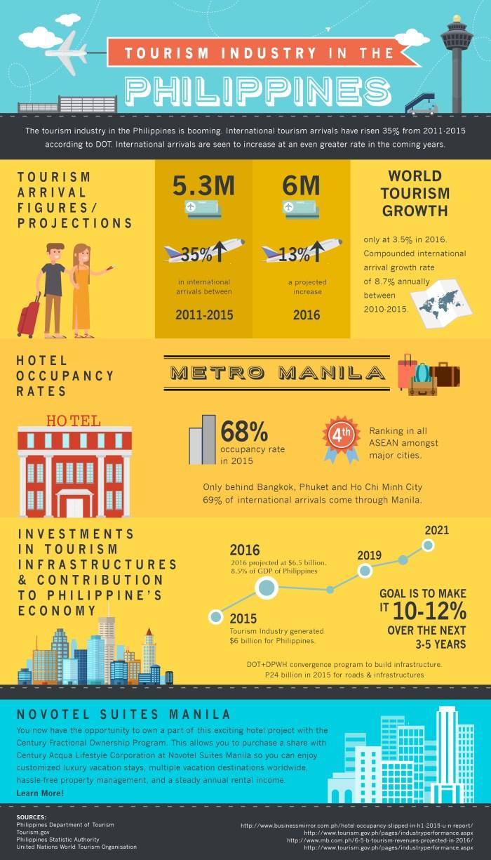 Infograph Tourism IV