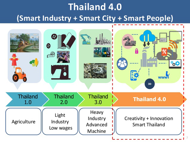 Thailand drafts roadmap for digital economy Investvine
