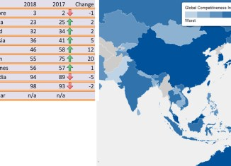 Vietnam, Brunei biggest winners in competitiveness index in ASEAN