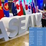 FDI into ASEAN down 20%, Indonesia, Thailand drop the most