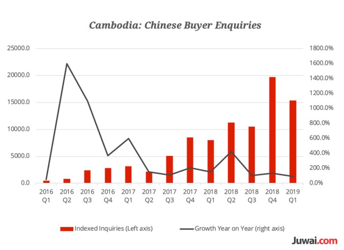 Chinese Rush To Buy Cambodian Property