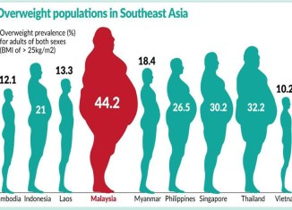 Malaysians Are Southeast Asia's Fattest, But Vietnam Is Catching Up Fast