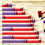 Infograph: Corruption and unemployment in ASEAN