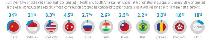 Q113-SOTI-Infographic-Americas