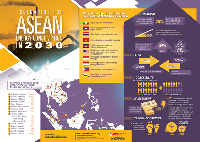 Energy in ASEAN: The scenario 2030
