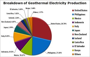 Geothermal graph