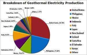 Geothermal graph