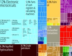 Malaysia_Product_Export_Treemap