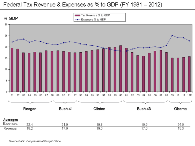 Revenue_and_Expense_to_GDP_Chart