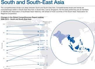 Infographic: Competitiveness in Southeast Asia