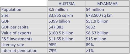 Table Austria